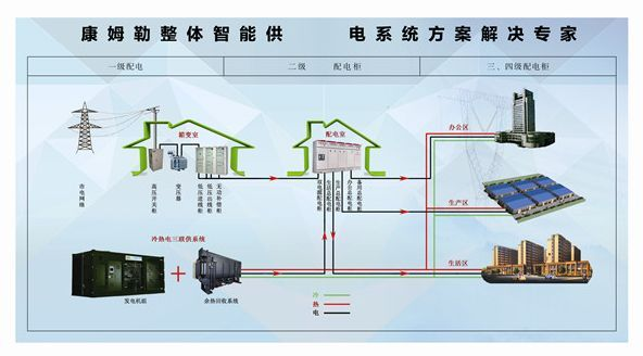 点击查看实际尺寸<br>标题:COMLER INTELLIGENT COMBINED COOLING, HEATING AND POWER SUPPLY SYSTEM 阅读次数:166